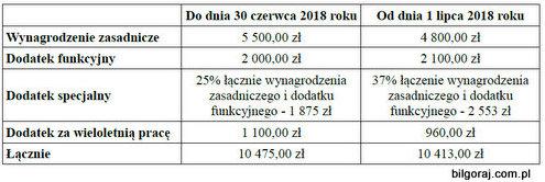 burmistrz_wynagrodzenie.jpg