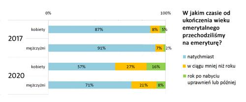 wykres_przechodzenie_na_emeryture_vs_wiek.jpg